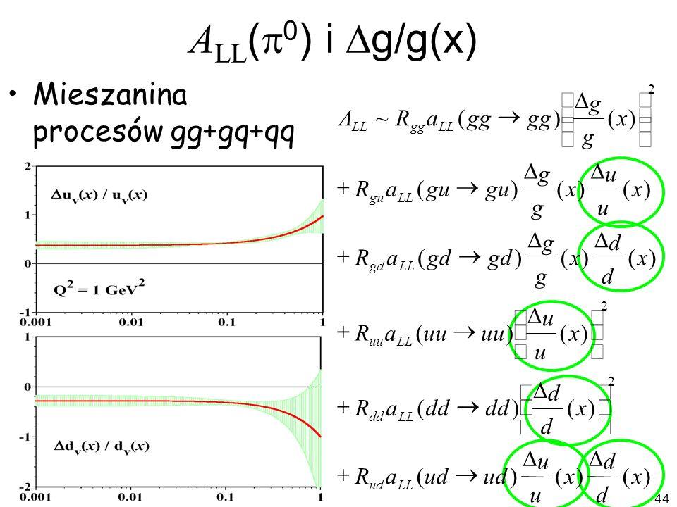 ALL(p0) i Dg/g(x) Mieszanina procesów gg+gq+qq æ D g ö A ~ R a ( gg ®