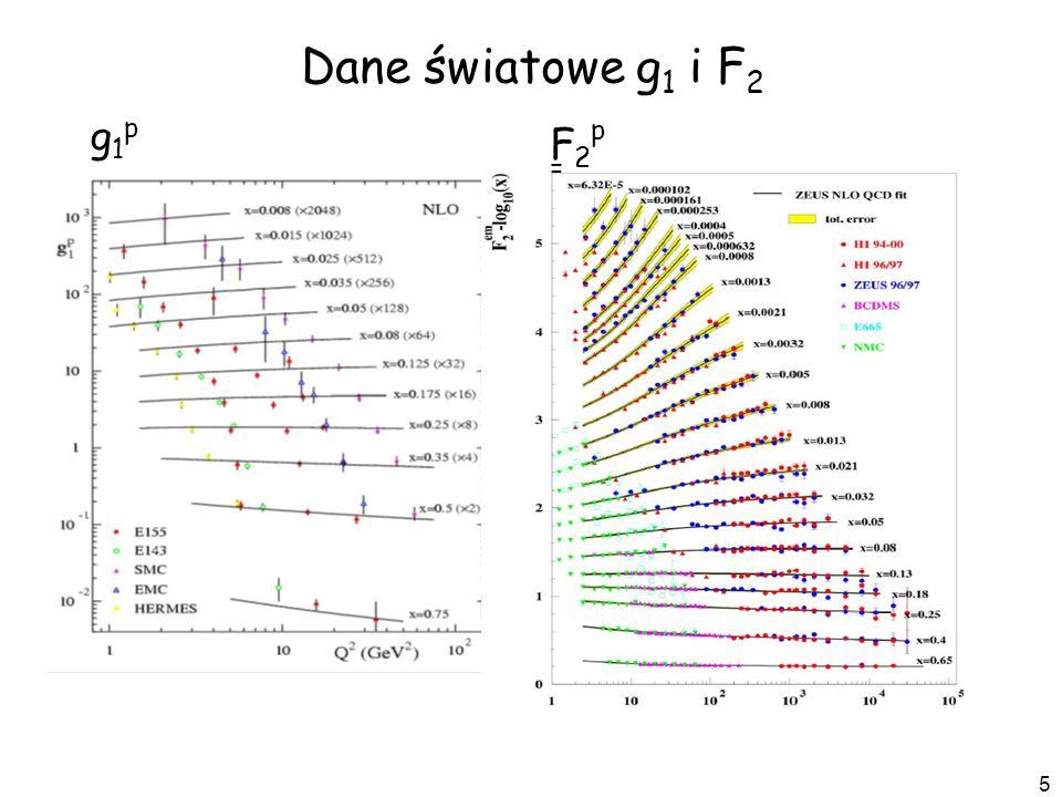 Dane światowe g1 i F2 2017-03-22 g1p F2p=