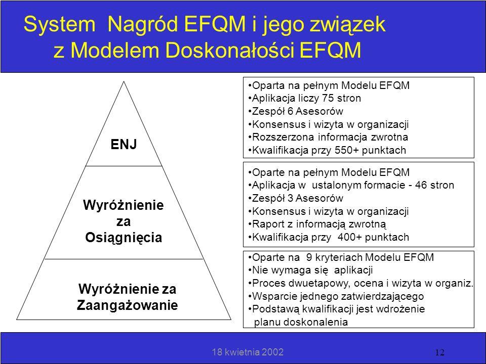 System Nagród EFQM i jego związek z Modelem Doskonałości EFQM