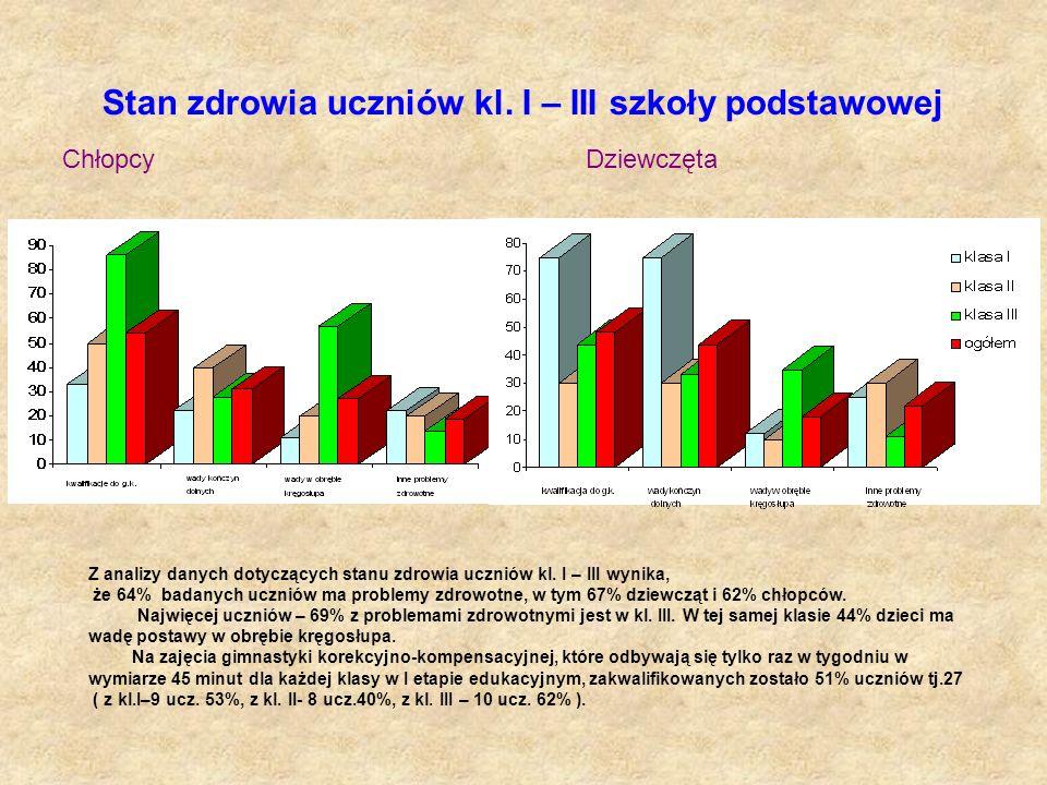 Stan zdrowia uczniów kl. I – III szkoły podstawowej