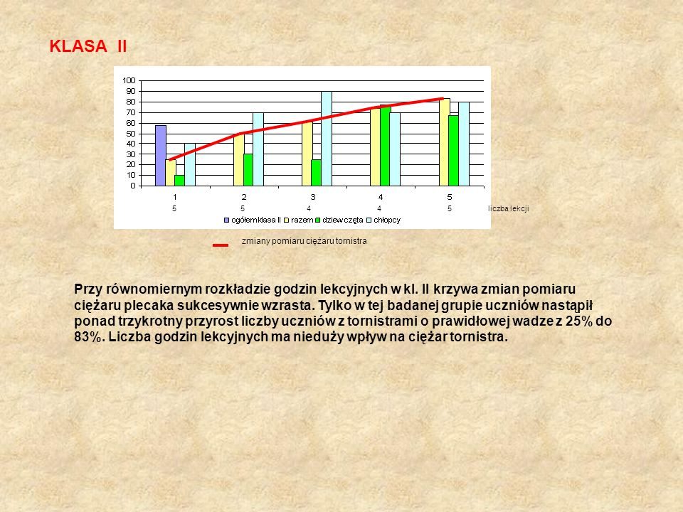 KLASA II 5 5 4 4 5 liczba lekcji zmiany pomiaru ciężaru tornistra