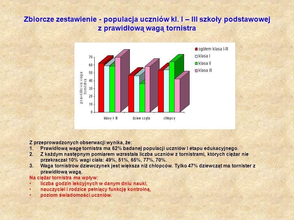 Zbiorcze zestawienie - populacja uczniów kl