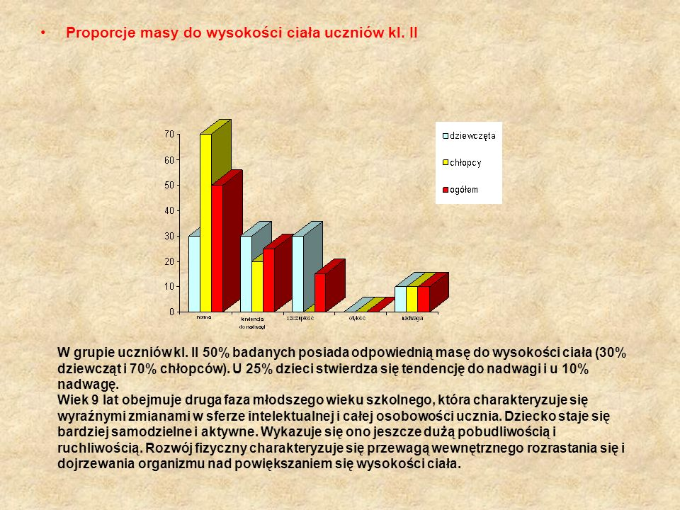 Proporcje masy do wysokości ciała uczniów kl. II