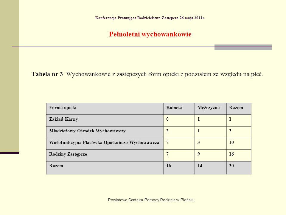Powiatowe Centrum Pomocy Rodzinie w Płońsku