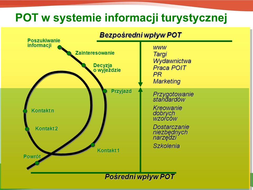 POT w systemie informacji turystycznej