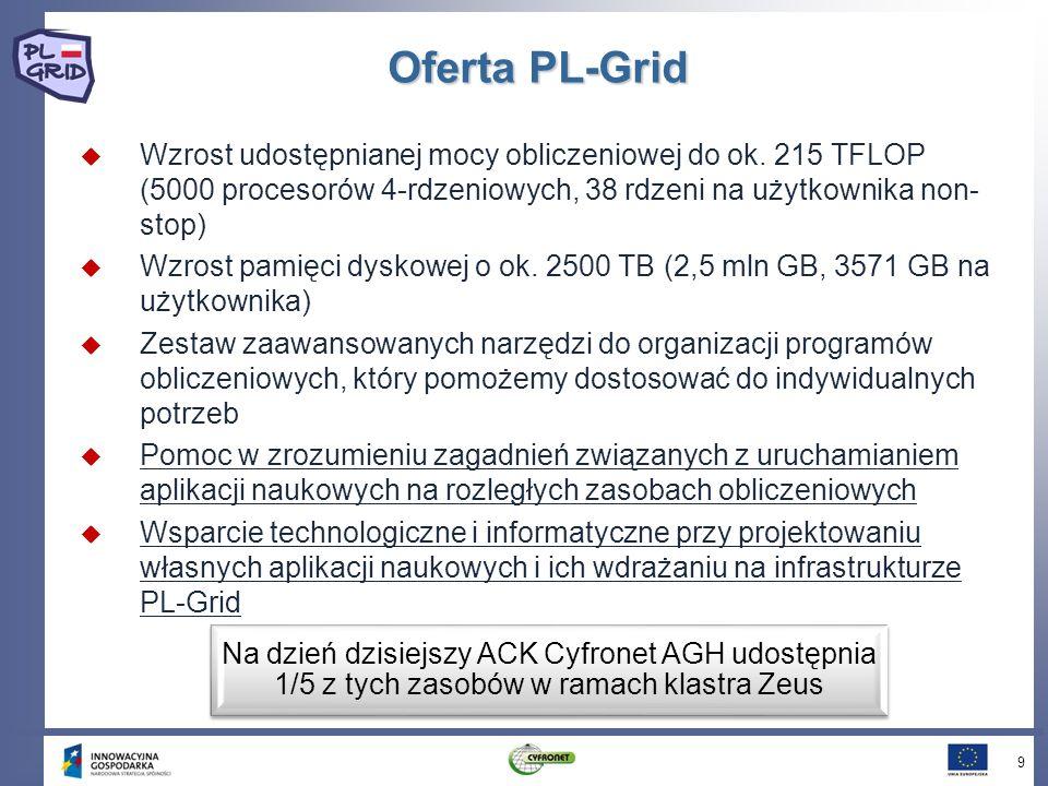 Oferta PL-Grid Wzrost udostępnianej mocy obliczeniowej do ok. 215 TFLOP (5000 procesorów 4-rdzeniowych, 38 rdzeni na użytkownika non-stop)