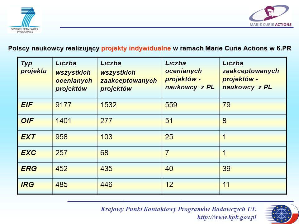 Polscy naukowcy realizujący projekty indywidualne w ramach Marie Curie Actions w 6.PR