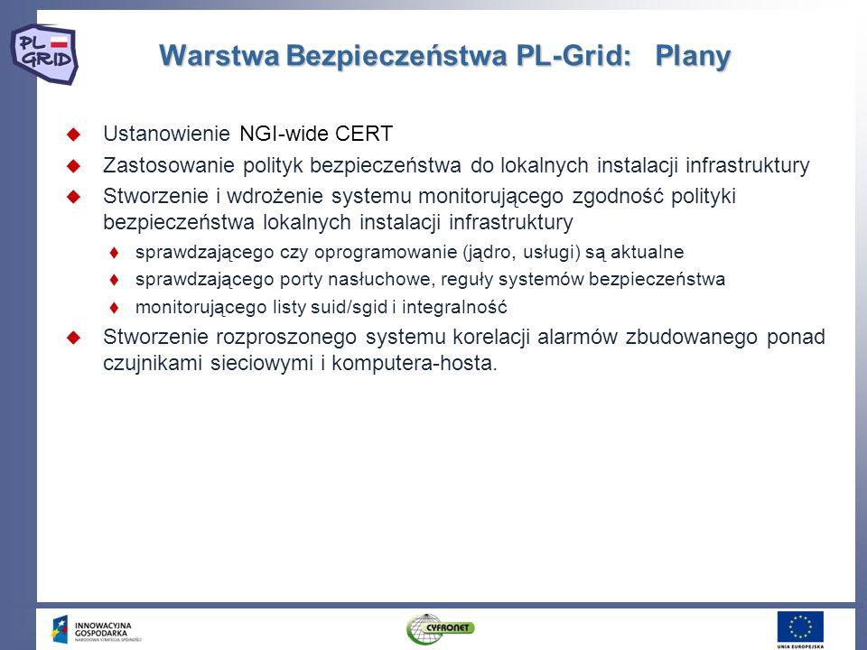 Warstwa Bezpieczeństwa PL-Grid: Plany