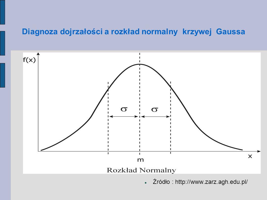 Diagnoza dojrzałości a rozkład normalny krzywej Gaussa