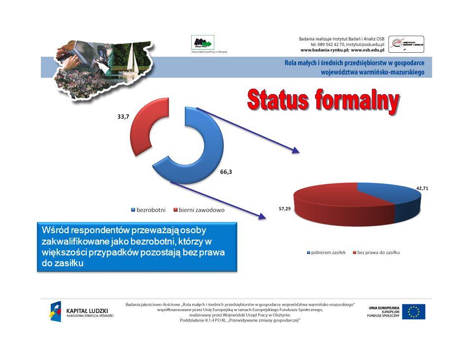 Status formalnyWśród respondentów przeważają osoby zakwalifikowane jako bezrobotni, którzy w większości przypadków pozostają bez prawa do zasiłku.