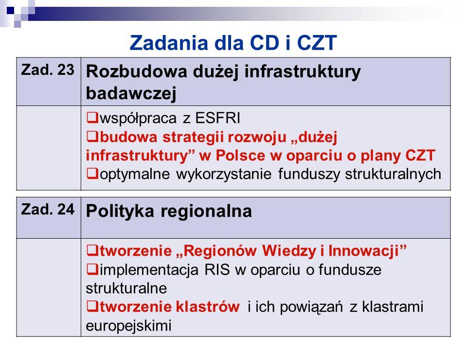 Zadania dla CD i CZT Rozbudowa dużej infrastruktury badawczej