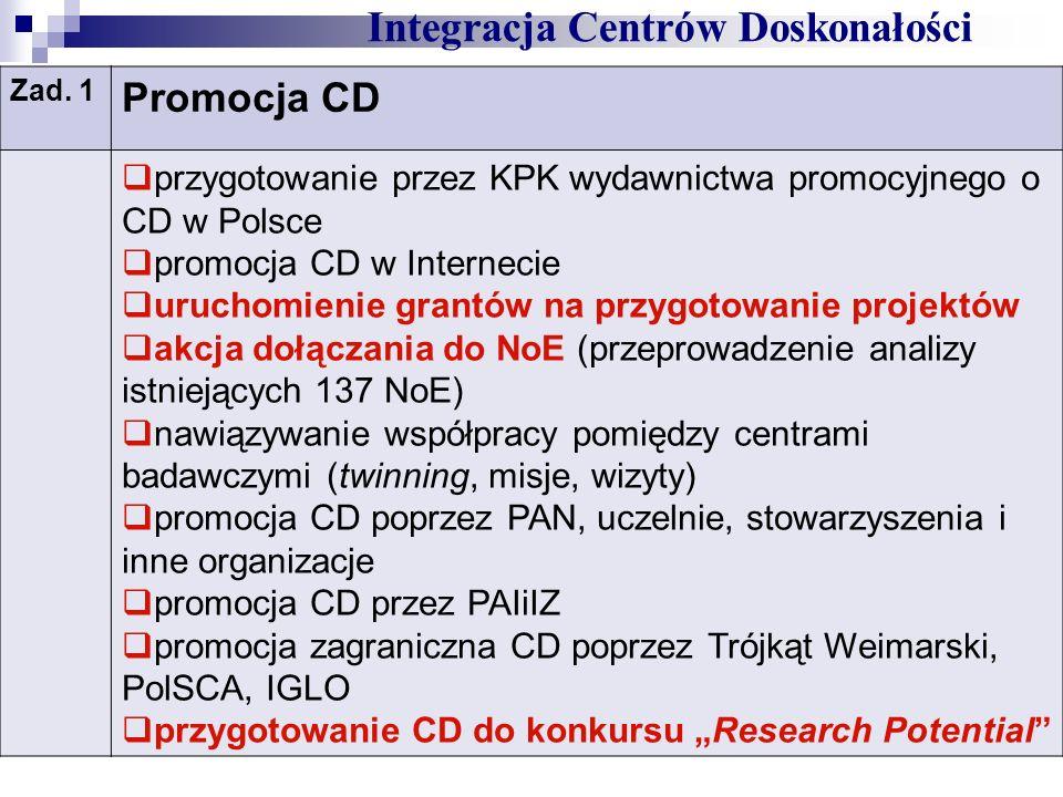 Integracja Centrów Doskonałości