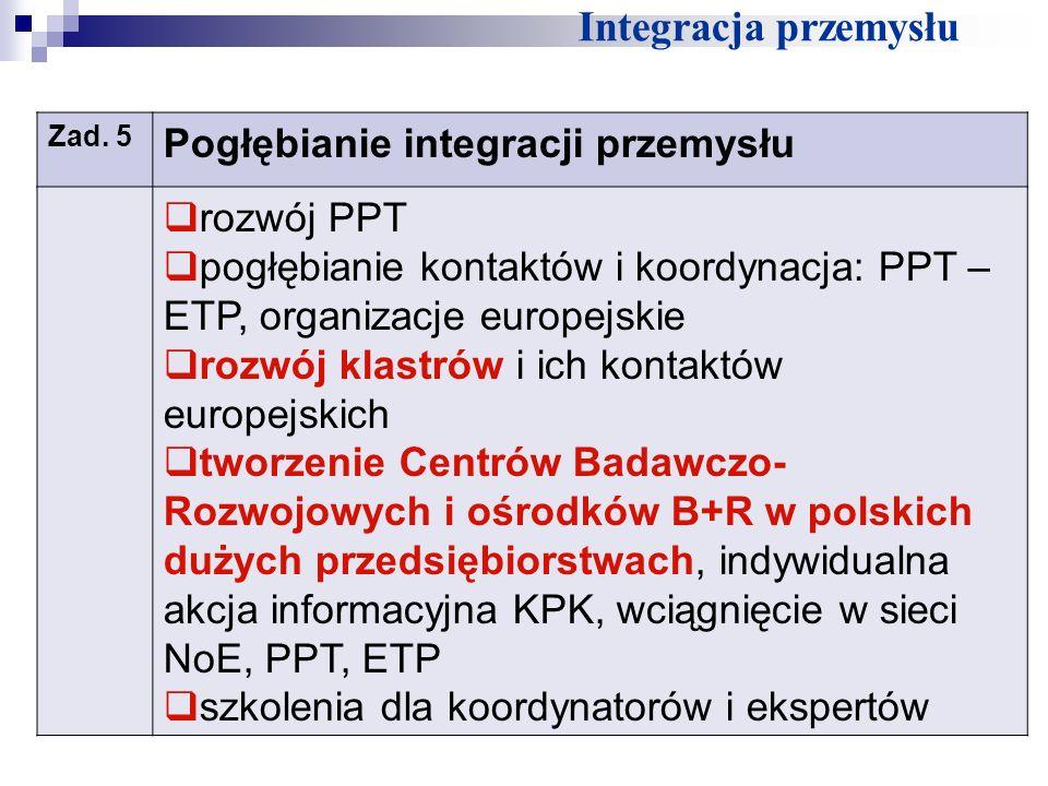 Integracja przemysłu Pogłębianie integracji przemysłu rozwój PPT
