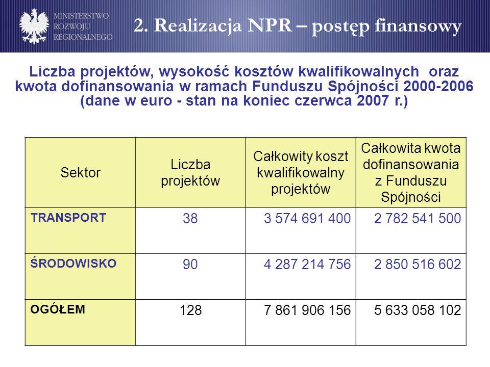 2. Realizacja NPR – postęp finansowy