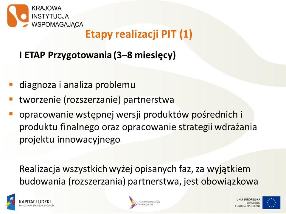Etapy realizacji PIT (1)