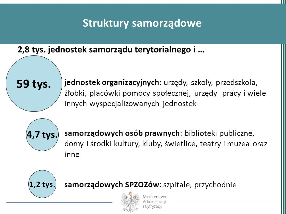 Struktury samorządowe