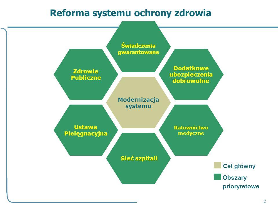 Reforma systemu ochrony zdrowia