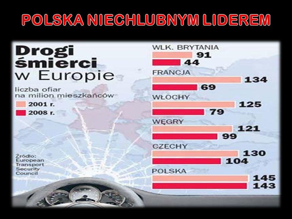 POLSKA NIECHLUBNYM LIDEREM