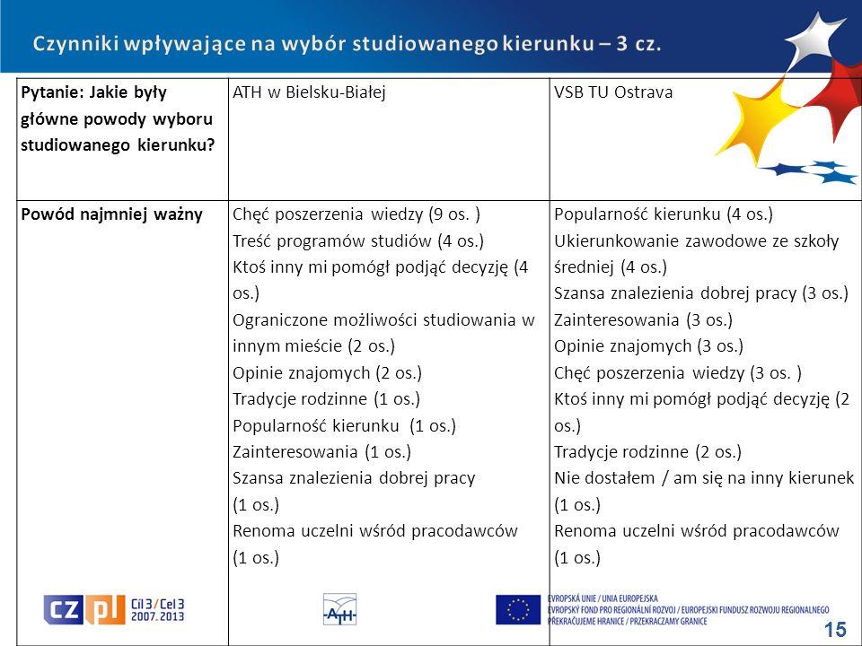 Czynniki wpływające na wybór studiowanego kierunku – 3 cz.