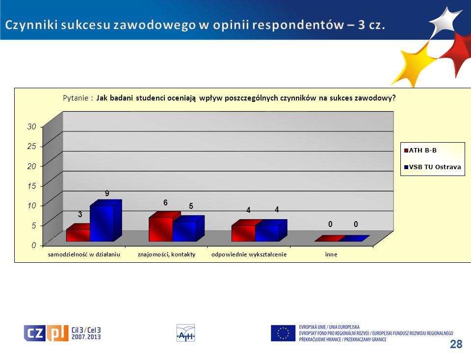Czynniki sukcesu zawodowego w opinii respondentów – 3 cz.