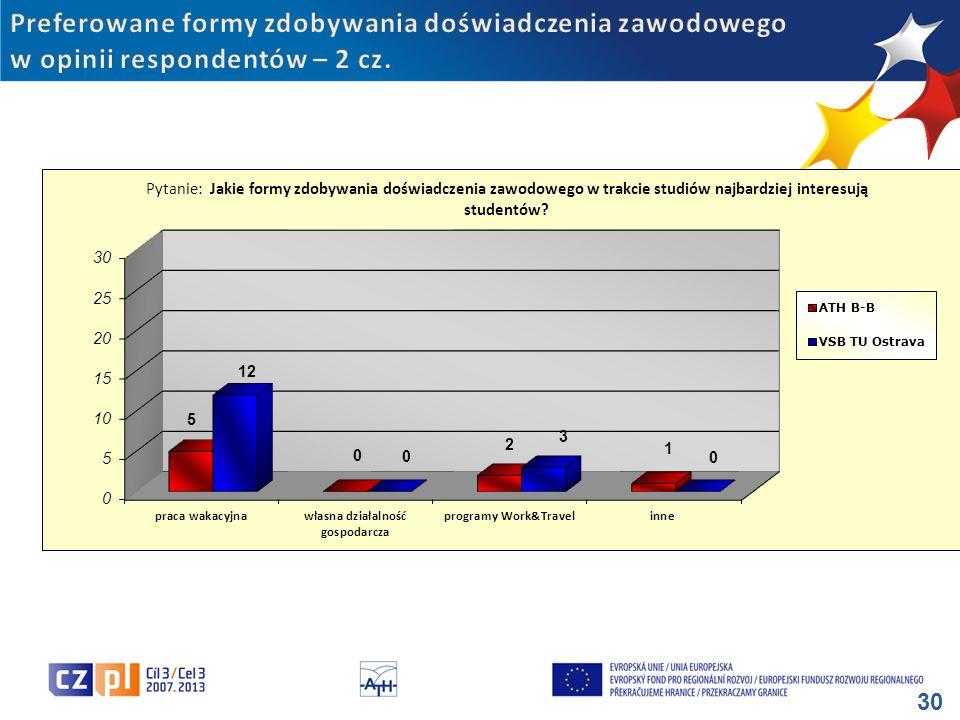 Preferowane formy zdobywania doświadczenia zawodowego w opinii respondentów – 2 cz.