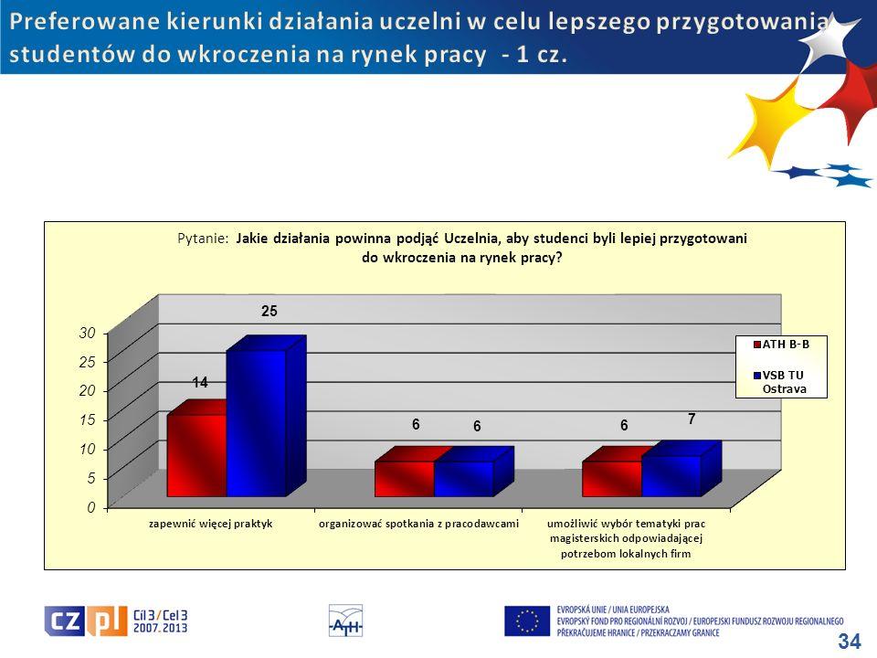 Preferowane kierunki działania uczelni w celu lepszego przygotowania studentów do wkroczenia na rynek pracy - 1 cz.