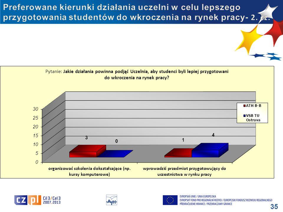 Preferowane kierunki działania uczelni w celu lepszego przygotowania studentów do wkroczenia na rynek pracy- 2.