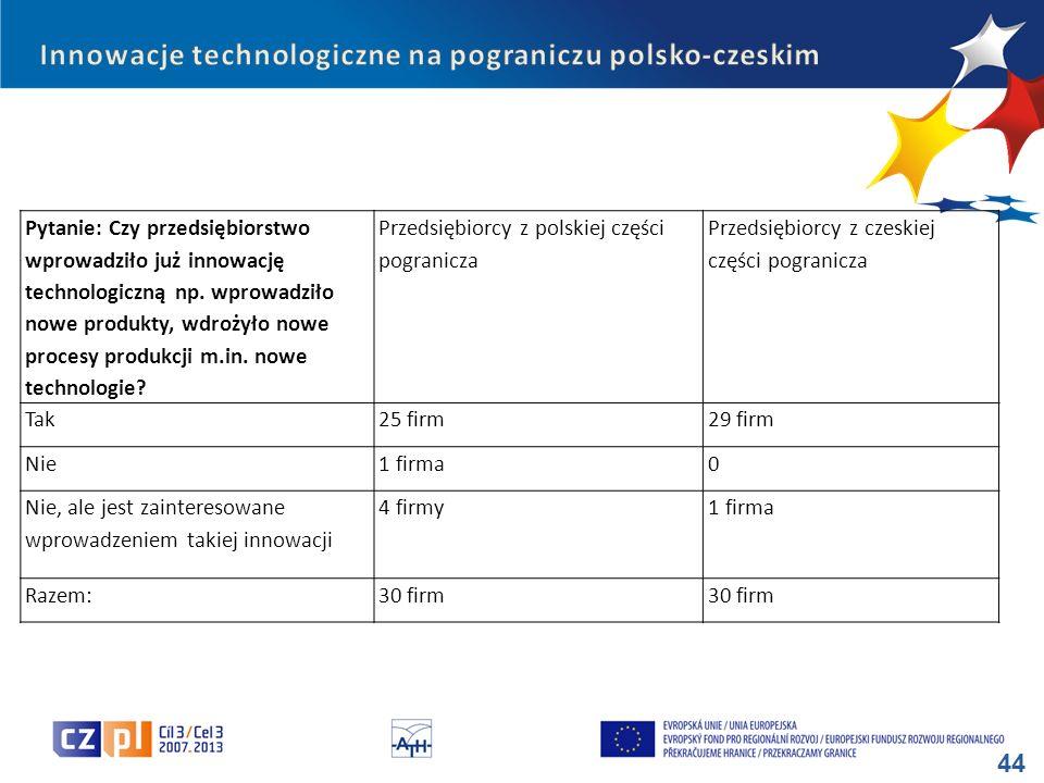 Innowacje technologiczne na pograniczu polsko-czeskim