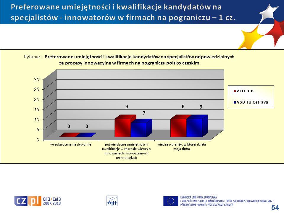 Preferowane umiejętności i kwalifikacje kandydatów na specjalistów - innowatorów w firmach na pograniczu – 1 cz.