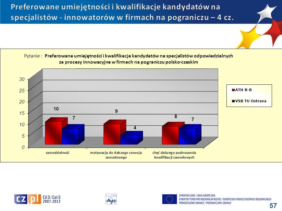 Preferowane umiejętności i kwalifikacje kandydatów na specjalistów - innowatorów w firmach na pograniczu – 4 cz.
