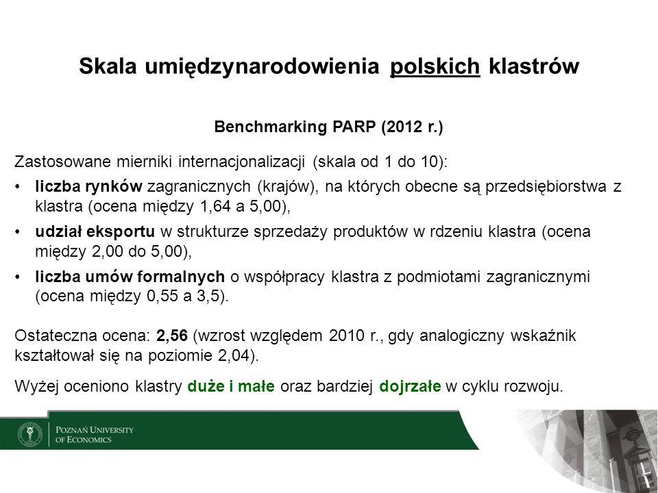 Skala umiędzynarodowienia polskich klastrów