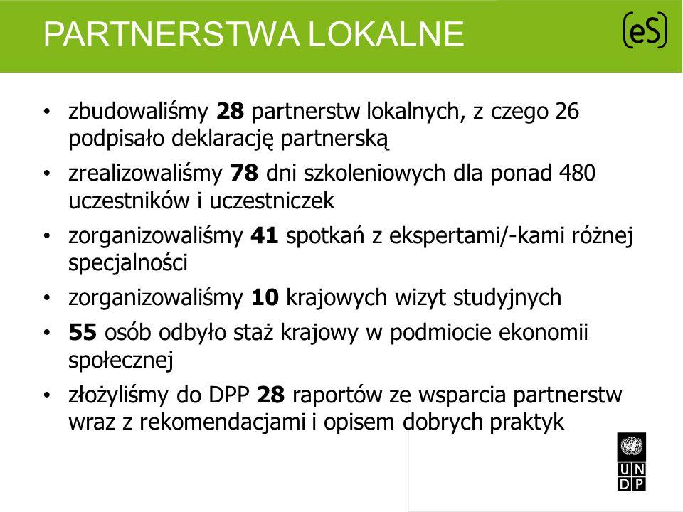 Partnerstwa lokalne zbudowaliśmy 28 partnerstw lokalnych, z czego 26 podpisało deklarację partnerską.