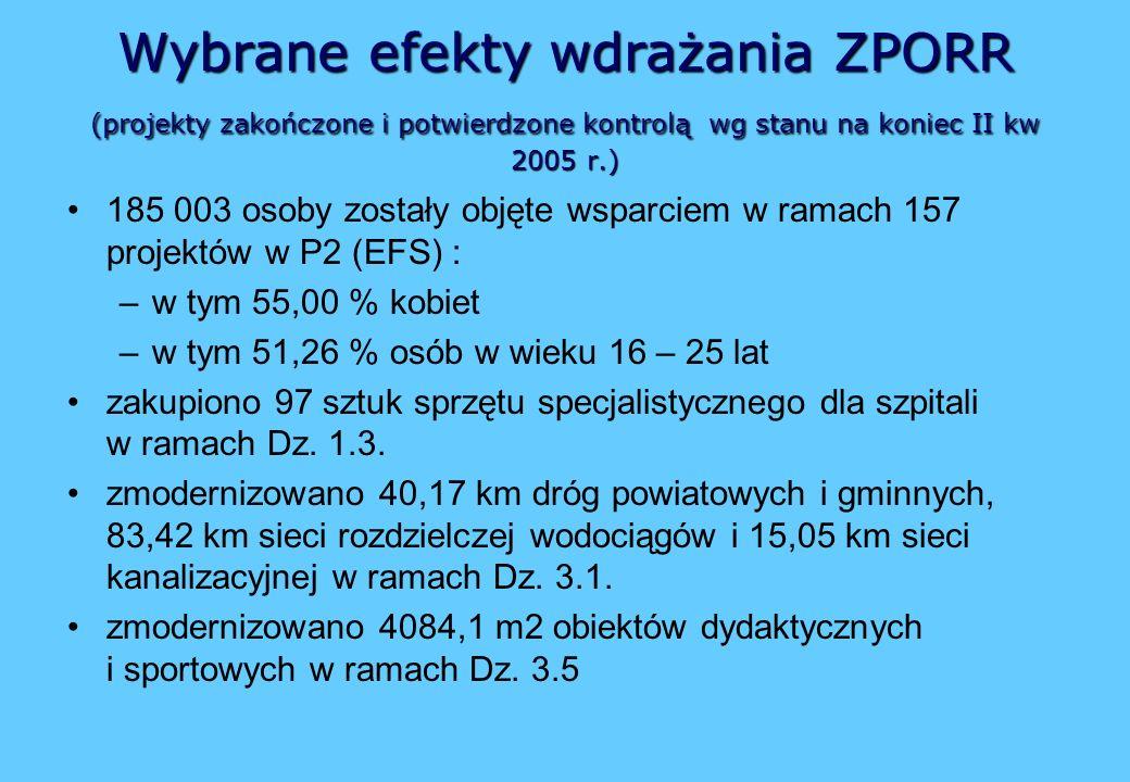 Wybrane efekty wdrażania ZPORR (projekty zakończone i potwierdzone kontrolą wg stanu na koniec II kw 2005 r.)