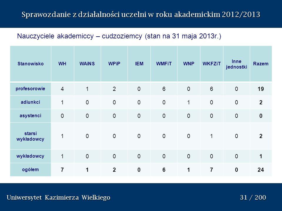 Nauczyciele akademiccy – cudzoziemcy (stan na 31 maja 2013r.)