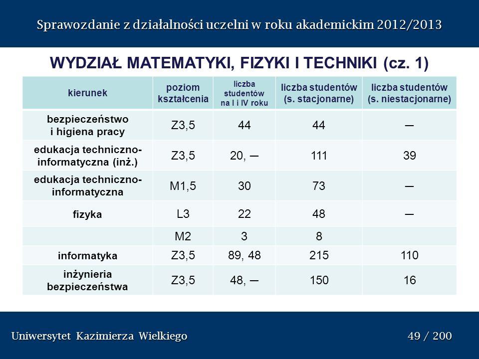 WYDZIAŁ MATEMATYKI, FIZYKI I TECHNIKI (cz. 1)