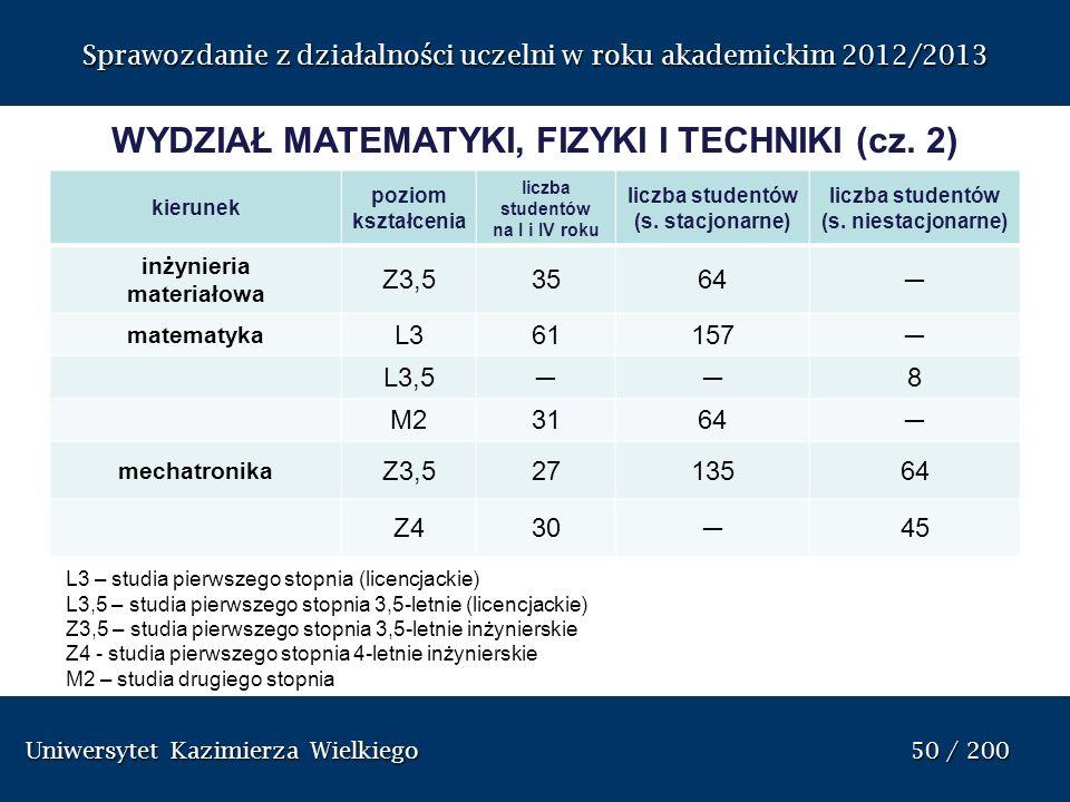 WYDZIAŁ MATEMATYKI, FIZYKI I TECHNIKI (cz. 2)