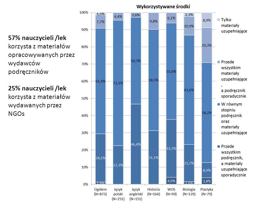 57% nauczycieli /lek korzysta z materiałów opracowywanych przez wydawców podręczników