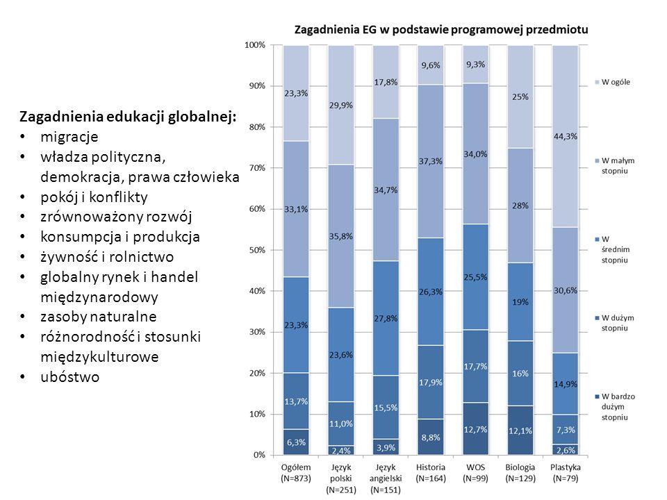 Zagadnienia edukacji globalnej: