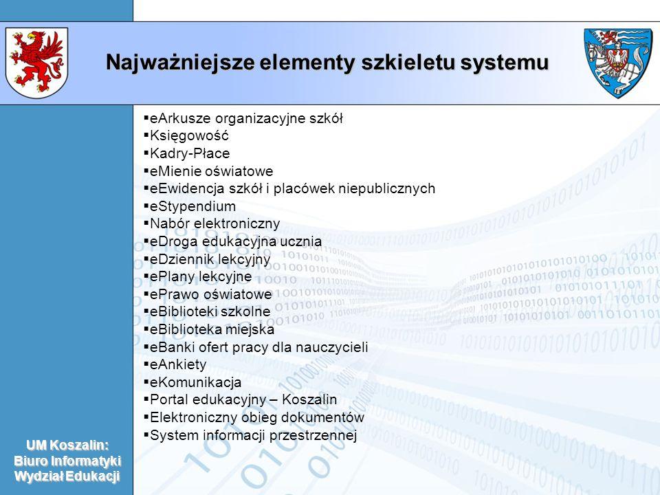 Najważniejsze elementy szkieletu systemu