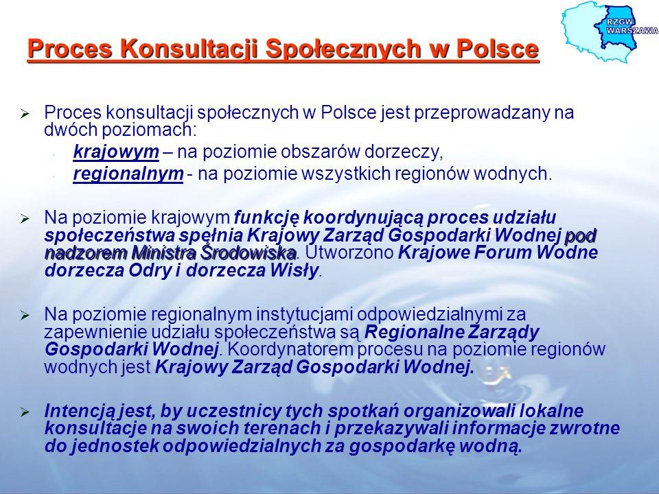 Proces Konsultacji Społecznych w Polsce
