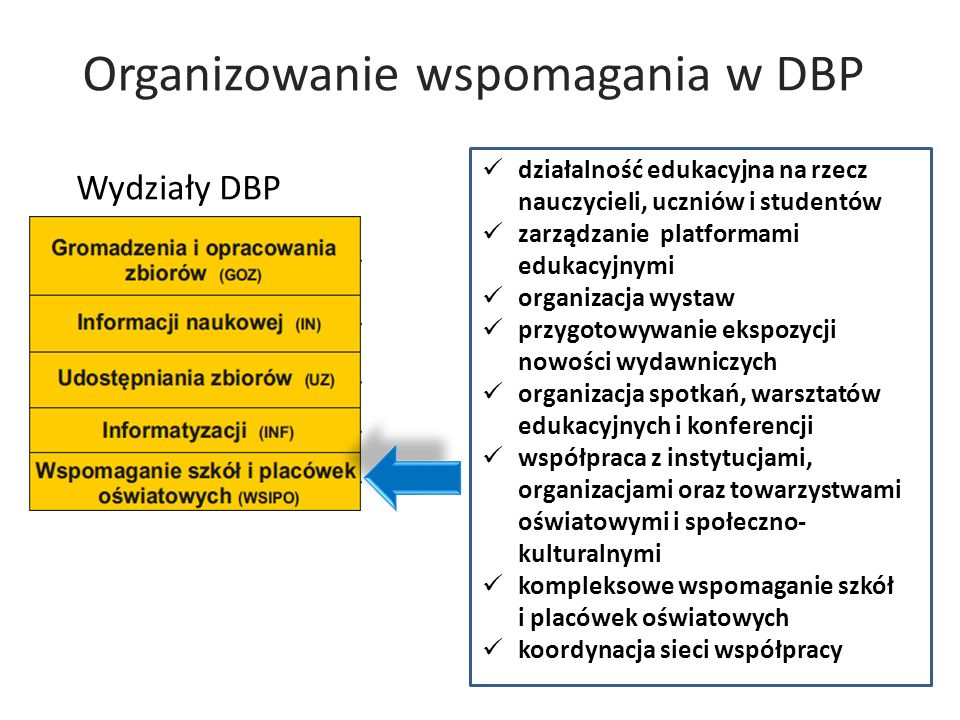 Organizowanie wspomagania w DBP