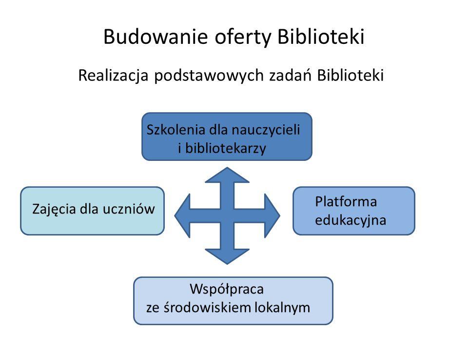 Budowanie oferty Biblioteki