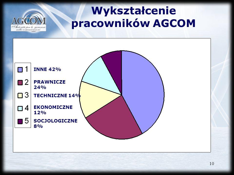 Wykształcenie pracowników AGCOM