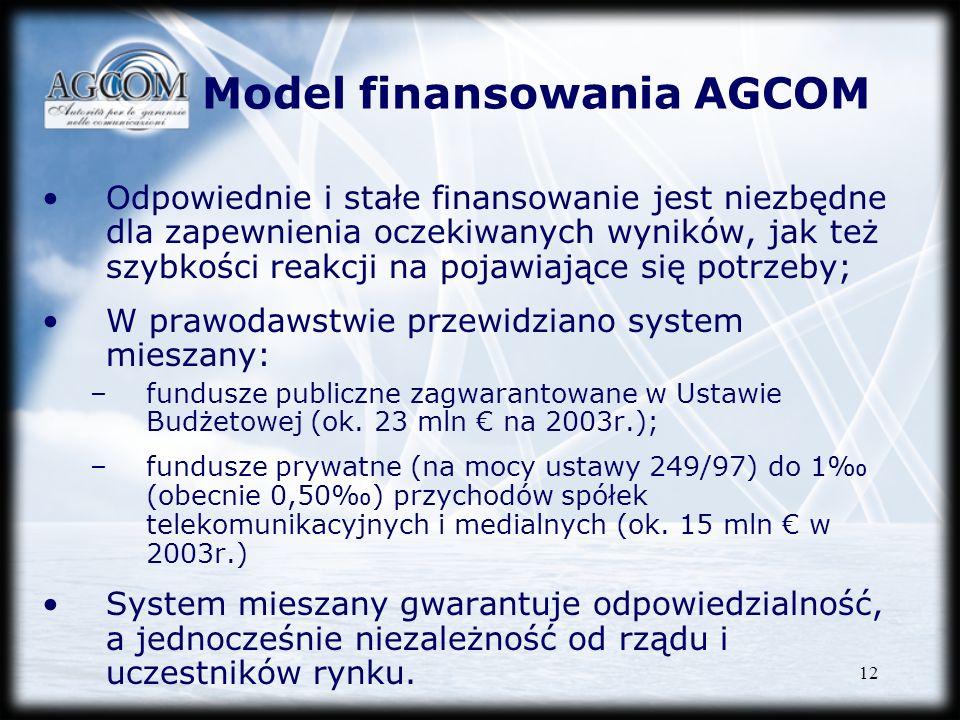 Model finansowania AGCOM
