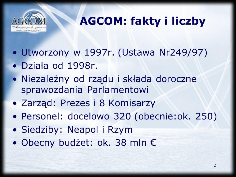 AGCOM: fakty i liczby Utworzony w 1997r. (Ustawa Nr249/97)