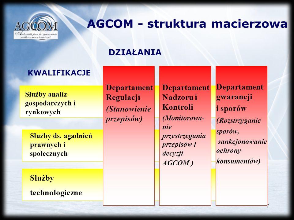 AGCOM - struktura macierzowa