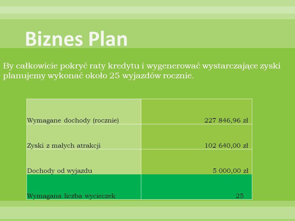 Biznes PlanBy całkowicie pokryć raty kredytu i wygenerować wystarczające zyski planujemy wykonać około 25 wyjazdów rocznie.