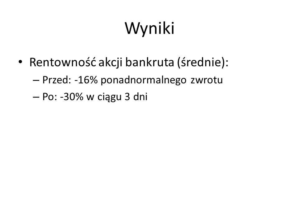 Wyniki Rentowność akcji bankruta (średnie):