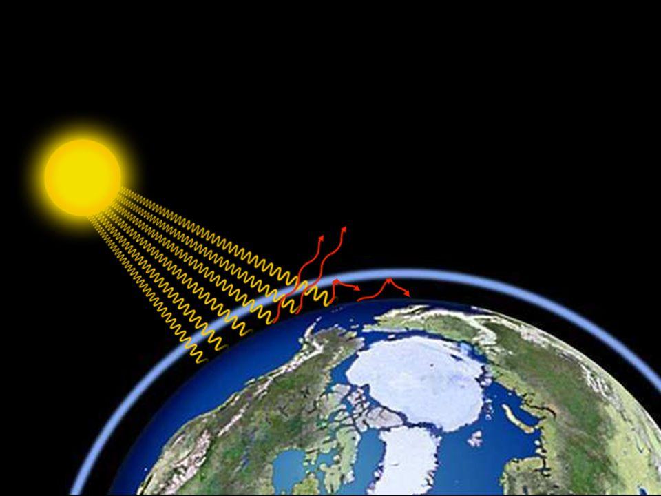 Gazy cieplarniane doprowadzają do tego, że atmosfera robi się coraz grubsza. Jednak im grubsza atmosfera, tym mniej promieni słonecznych lub też promieni cieplnych może uchodzić z powrotem w kosmos, co w efekcie doprowadza do wzrostu temperatury.