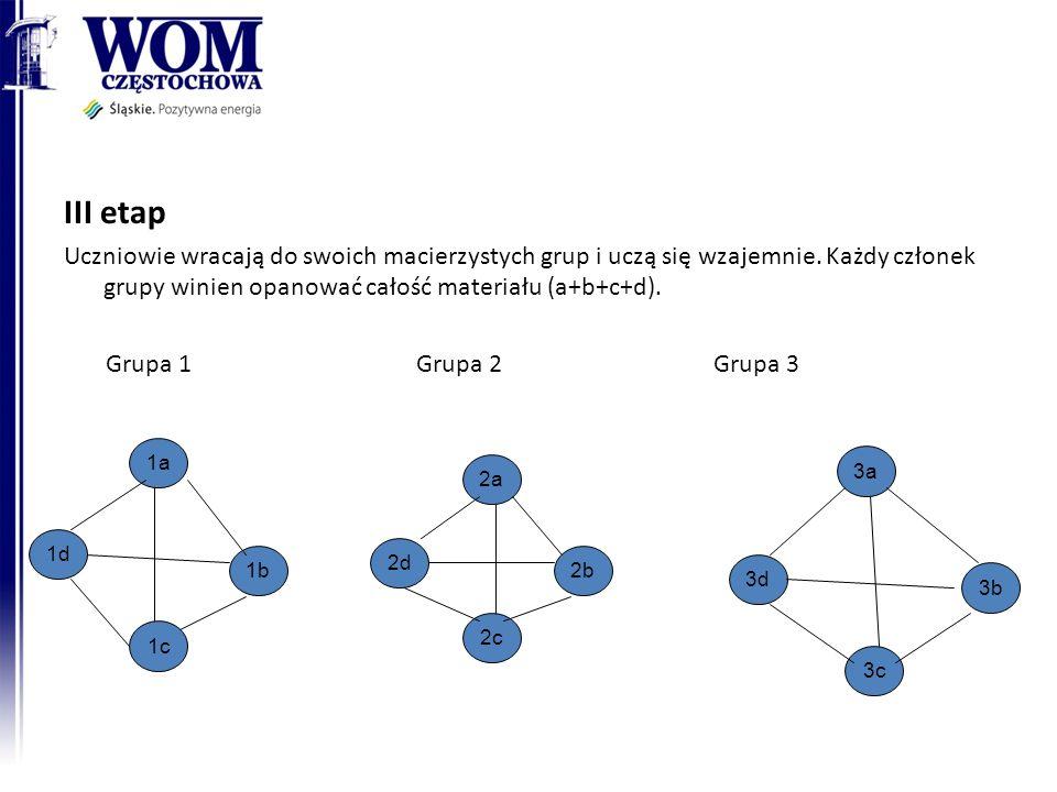 III etap Uczniowie wracają do swoich macierzystych grup i uczą się wzajemnie. Każdy członek grupy winien opanować całość materiału (a+b+c+d).